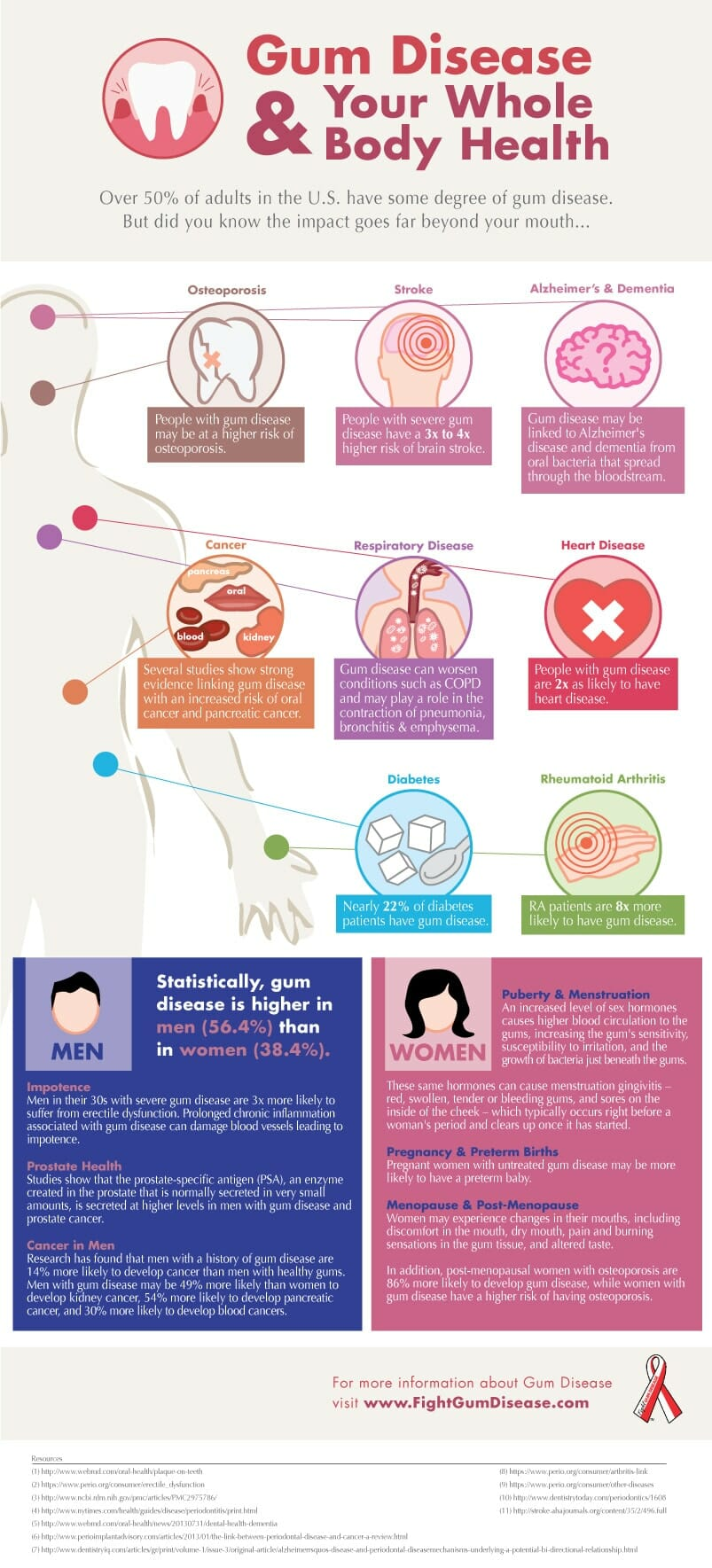 Gum Disease and whole body health infographic