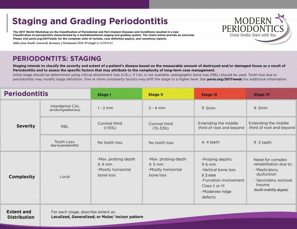 Staging and Grading Periodontitis Chart